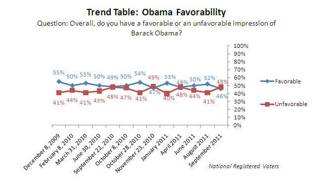 Trend graph: Obama favorability.